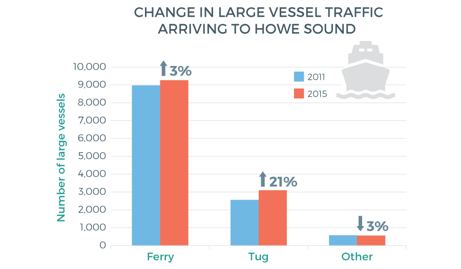 coastal-development-large-vessel-traffic-figure1-web