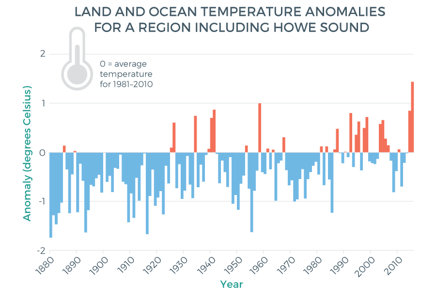 oceanclimate-sea-surface-temperature-figure2-web